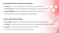 Las fechas clave de los procesos de investidura en la Comunidad de Madrid y Murcia.