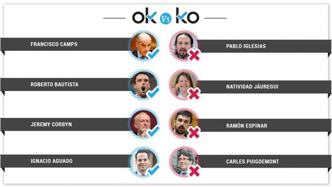 Los OK y los KO del miércoles, 10 de julio