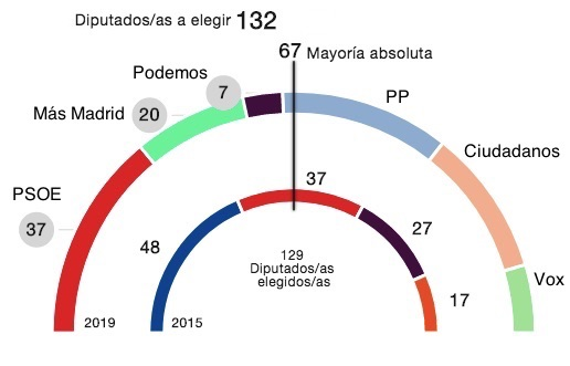 Resultados de las elecciones en la Comunidad de Madrid.