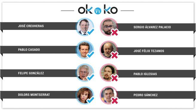Los OK y los KO del jueves, 11 de julio