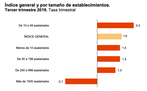 La confianza de los directivos de las empresas de más de mil trabajadores se reduce un 2,1%
