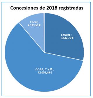 El sector público convoca más de 30.000 subvenciones y ayudas públicas en el último medio año