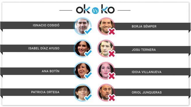 Los OK y los KO del martes, 16 de julio