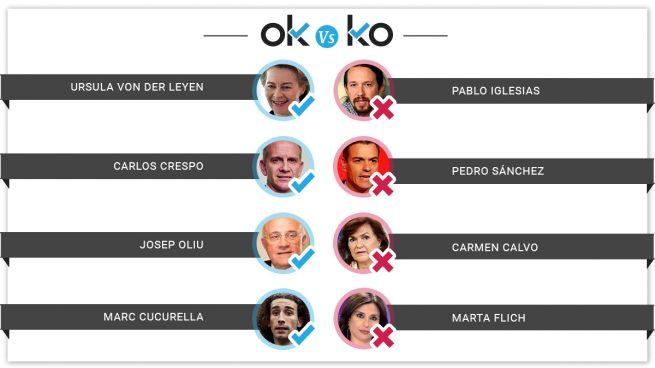Los OK y los KO del miércoles, 17 de julio