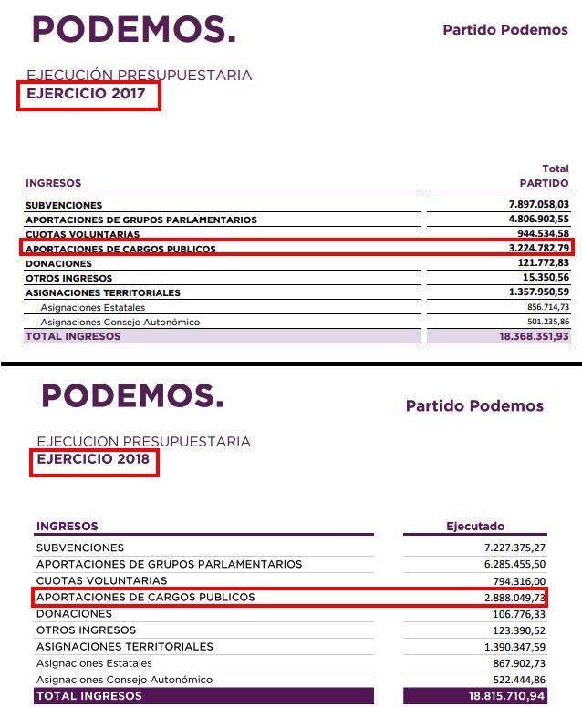 Comparativa de los ejercicios 2017 y 2018. (Fuente. Podemos)