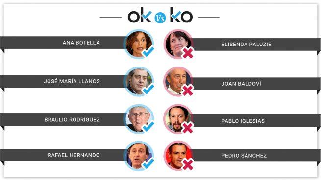 Los OK y los KO del jueves, 18 de julio