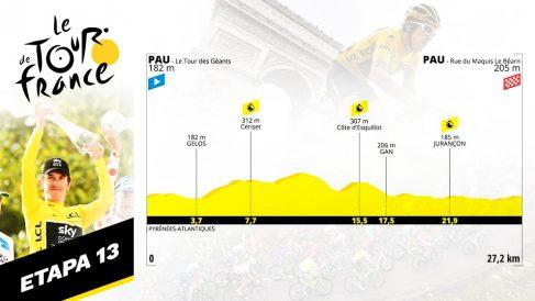 Etapa 13 del Tour de Francia, hoy viernes 19 de julio.