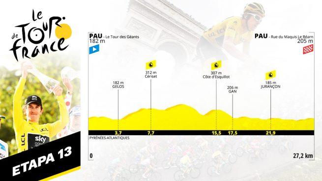 etapa hoy tour de francia