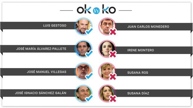 Los OK y los KO del viernes, 19 de julio