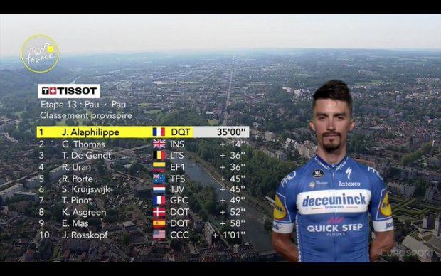 Clasificación de la etapa 13 del Tour de Francia hoy, 19 de julio