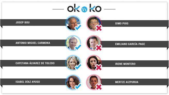 Los OK y los KO del sábado, 20 de julio