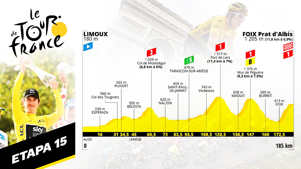 Etapa 15 del Tour de Francia hoy, domingo 20 de julio