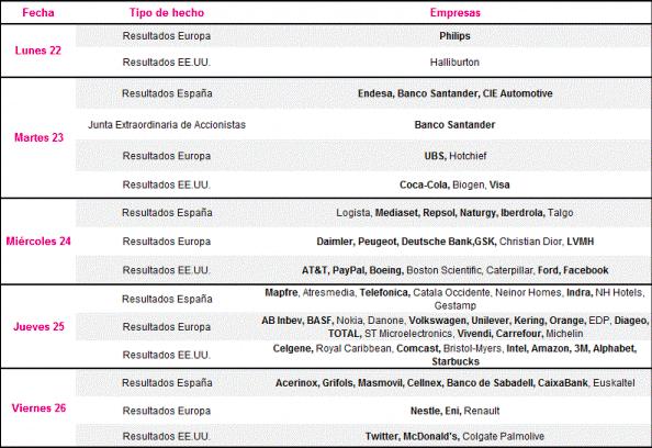 Agenda económica de la semana: reunión del BCE y 'pistoletazo' de salida a la temporada de resultados