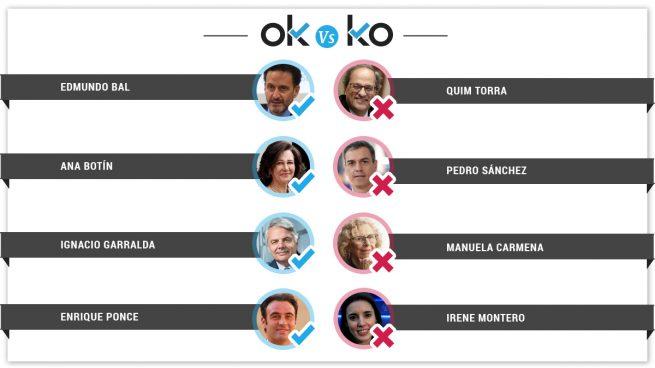 Los OK y los KO del lunes 22 de julio de 2019