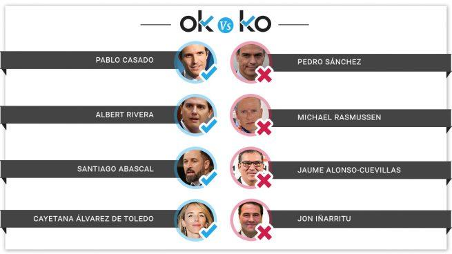 Los OK y los KO del martes, 23 de junio