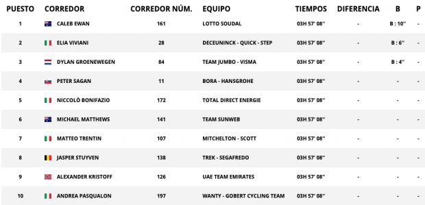 Clasificación de la etapa 16 del Tour de Francia hoy, 23 de julio