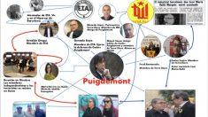 El dossier que será entregado al Gobierno suizo analiza los vínculos de Puigdemont y Torra con ex terroristas de ETA y Terra Lliure.