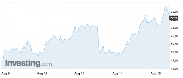 El mercado también ve la crisis: el 'índice del miedo' en máximos