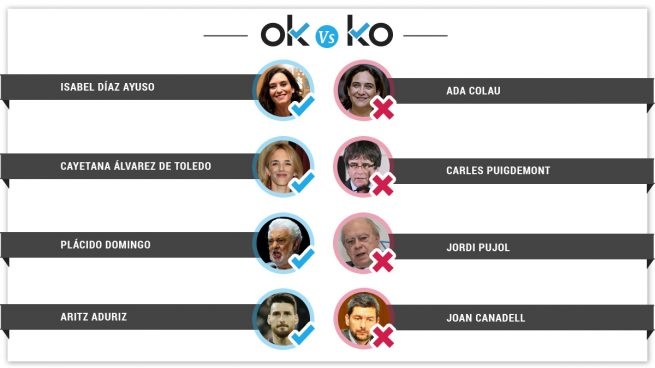 Los OK y KO del sábado, 17 de agosto