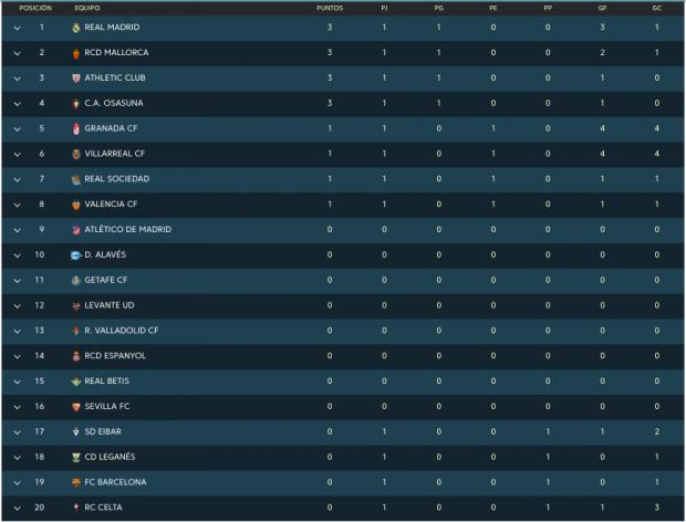 Clasificación Liga Santander 2019: Resultados de los partidos del sábado 17 de agosto