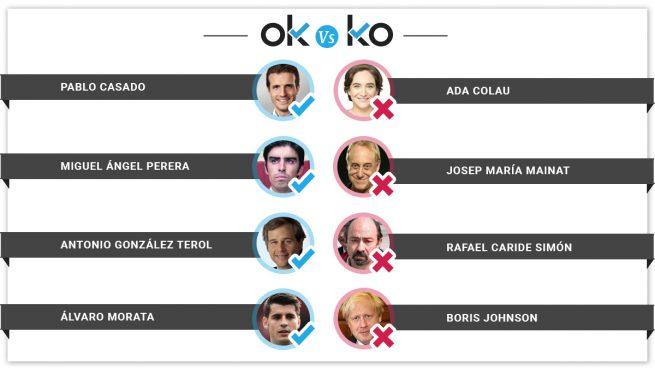 Los OK y los KO del lunes, 19 de agosto de 2019