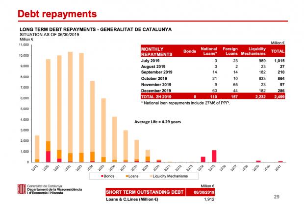 Cataluña tendrá que devolver la mitad de los 80.000 millones pedidos a España en los próximos cuatro años