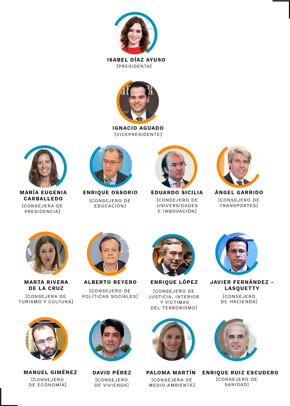 Así queda el nuevo Gobierno de Díaz Ayuso en la Comunidad de Madrid