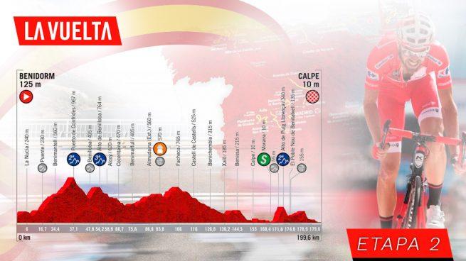 Etapa 2 de la Vuelta a España, hoy domingo 25 de agosto