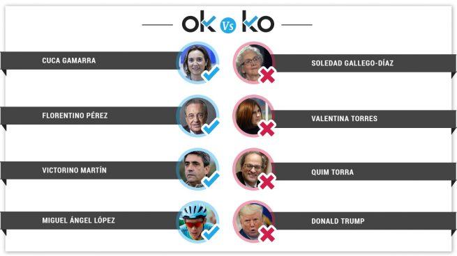 Los OK y KO del domingo, 25 de agosto