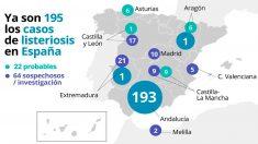 Infográfico realizado por Europa Press con datos del Ministerio de Sanidad, sobre los casos de listeriosis en España.