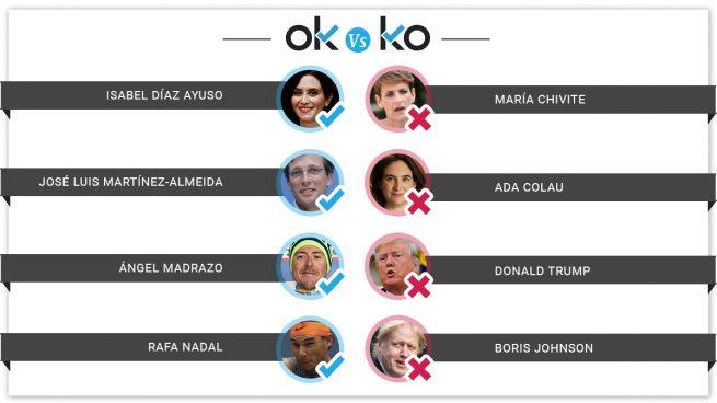Los OK y los KO del jueves, 29 de agosto