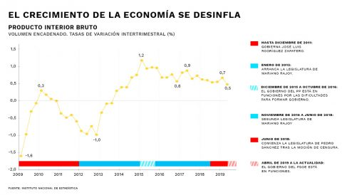 Grafico-PIB-GOBIERNOS
