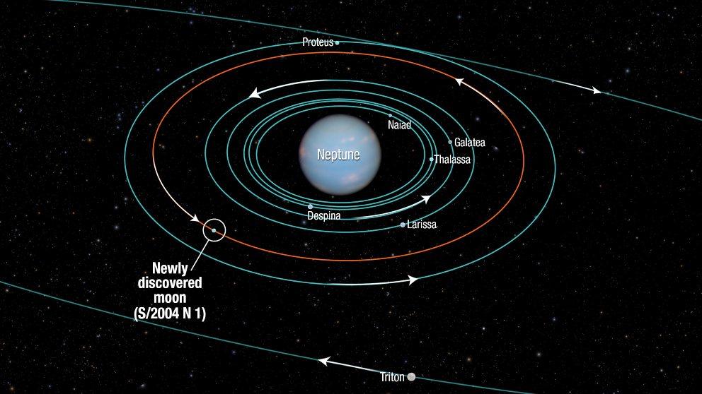 Descubre las lunas de Neptuno