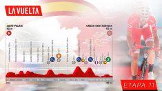 Etapa 11 de la Vuelta a España, hoy miércoles 4 de septiembre.