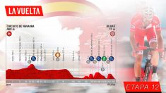 Etapa 12 de la Vuelta a España, hoy jueves 5 de septiembre.