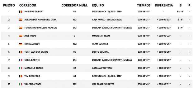 Vuelta a España: clasificación de la etapa 12 de hoy, 5 de septiembre