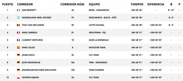 Vuelta a España 2019: clasificación de la etapa 14 hoy, 7 de septiembre