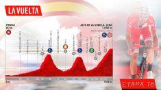 Vuelta a España: etapa 16 hoy, lunes 9 de septiembre