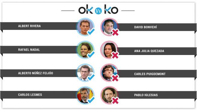 Los OK y KO del martes, 10 de septiembre