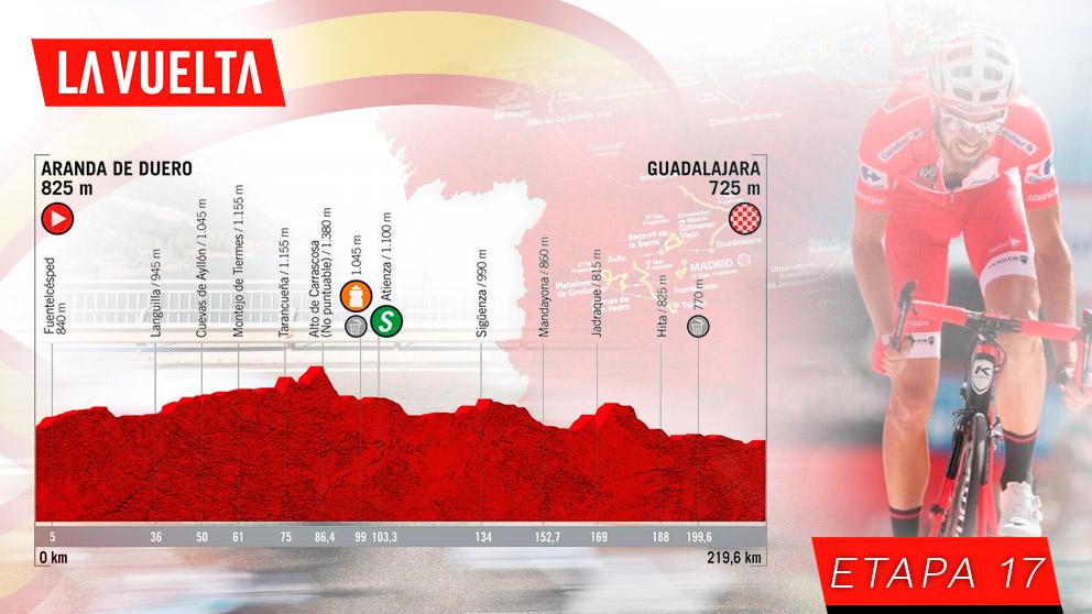 Etapa 17 de la Vuelta a España hoy, 11 de septiembre.