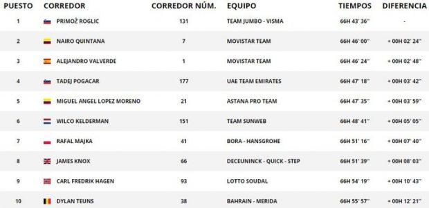 Vuelta a España 2019: clasificación de la etapa 17 hoy, 11 de septiembre