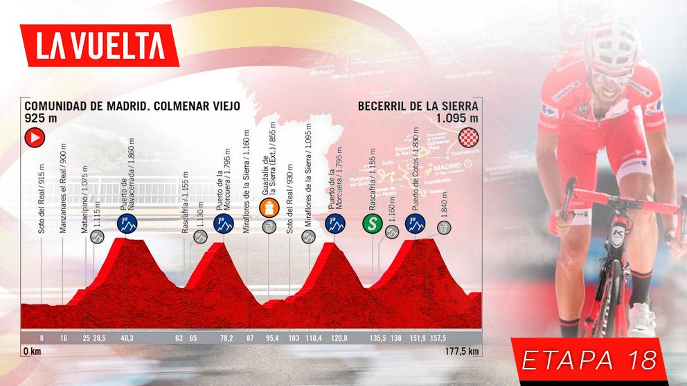 Etapa 18 del Vuelta a España hoy, jueves 12 de septiembre.