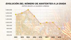 Evolución de la asistencia a la Diada desde 2012