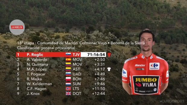 Vuelta a España 2019: clasificación de la etapa 18 hoy, 12 de septiembre