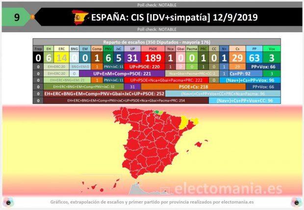 El CIS de Tezanos da a Sánchez 189 escaños, casi tantos como tuvo Felipe González en 1982