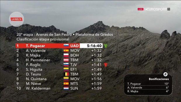 Vuelta a España 2019: clasificación de la etapa 20 hoy, 14 de septiembre
