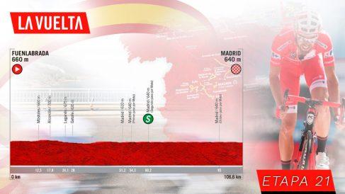 Etapa 21 de la Vuelta a España, hoy domingo 15 de septiembre.