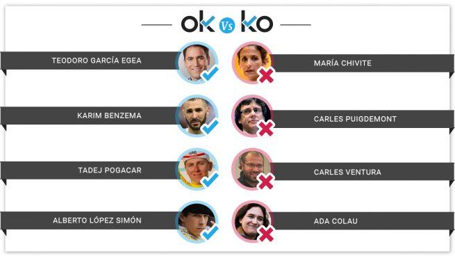 Los OK y KO del domingo, 15 de septiembre