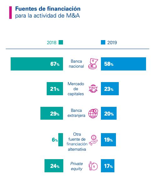 Las empresas españolas cada vez 'tiran' menos del crédito de las entidades financieras