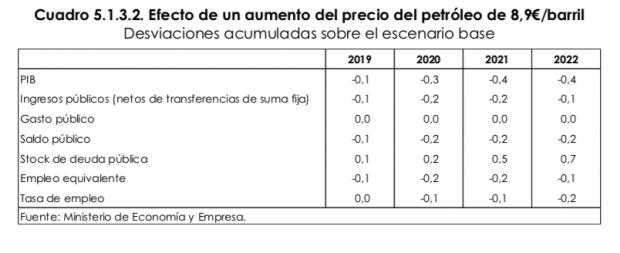 El alza del petróleo podría restar hasta cinco décimas al crecimiento de España